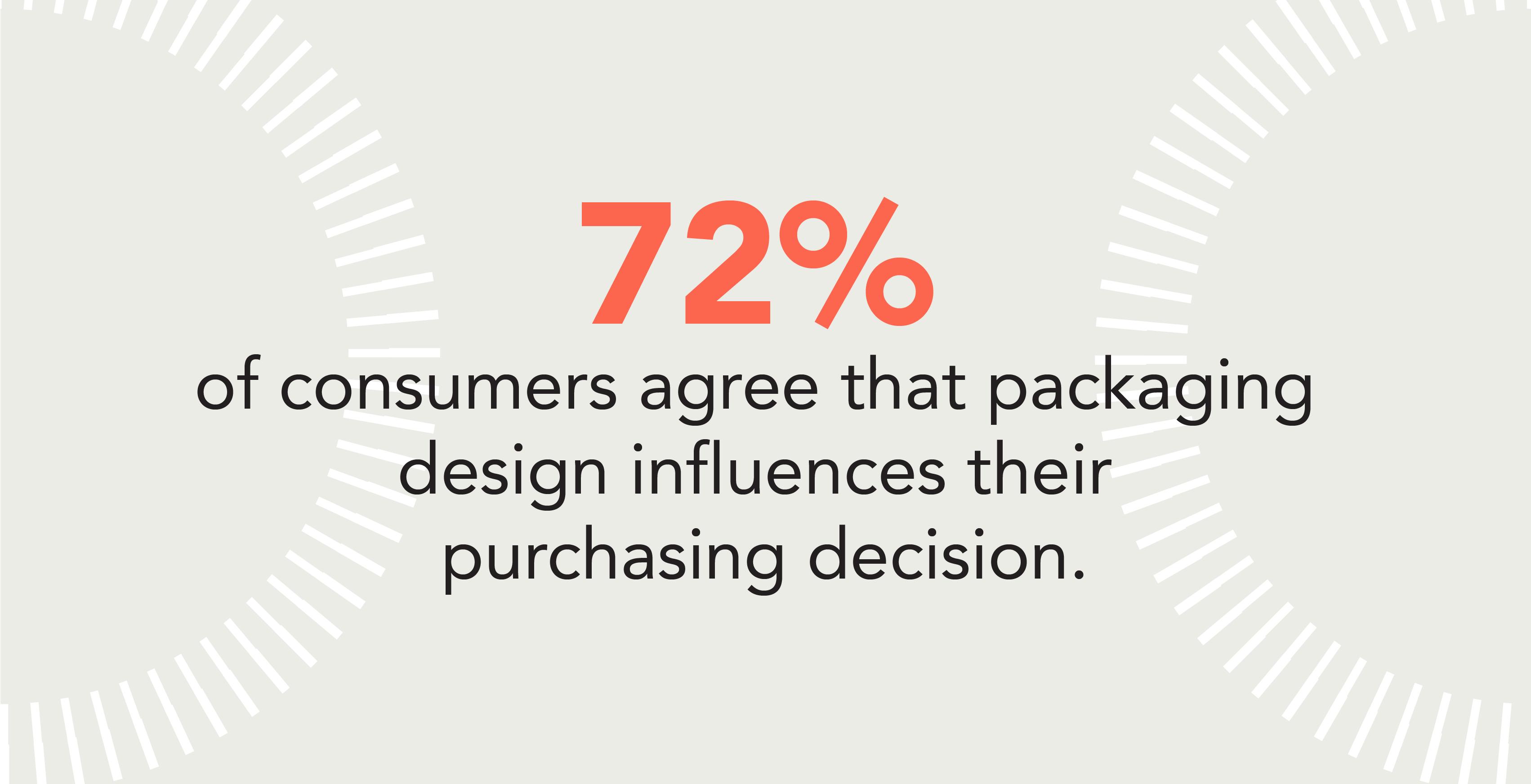 design influences purchasiing decisions