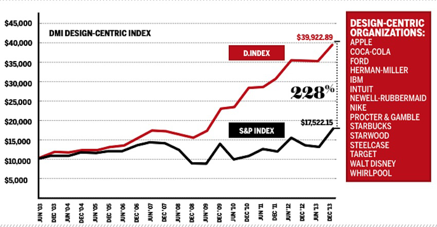 Design Value Index 5 significant statistics on the importance of design in business